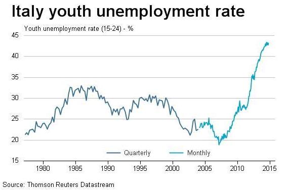 italia-disoccupazione-giovanile-2015