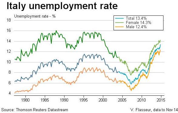 italia-tasso-disoccupazione