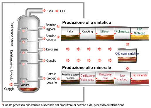 processo-raffinazione-petrolio-produzione-olio-benzina