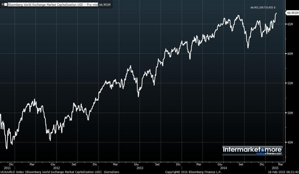 Bloomberg-World-Exchange-Market-Capitalisation