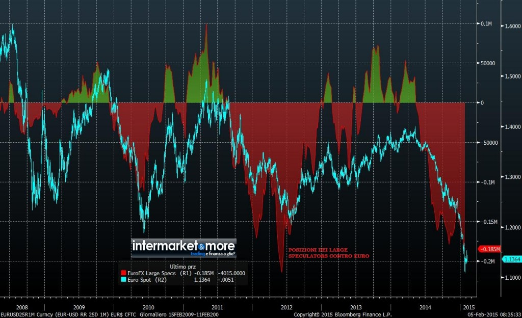 EUR-FX-SPECULATIVE-LARGE