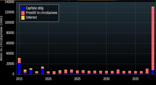 scadenze-bond-grecia