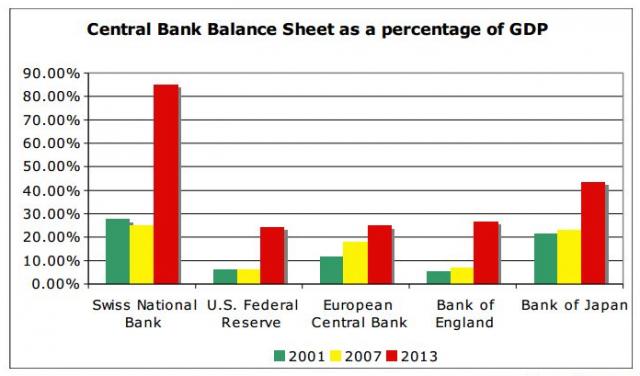 central-bank-balance-of-percentage-gdp-source-snb