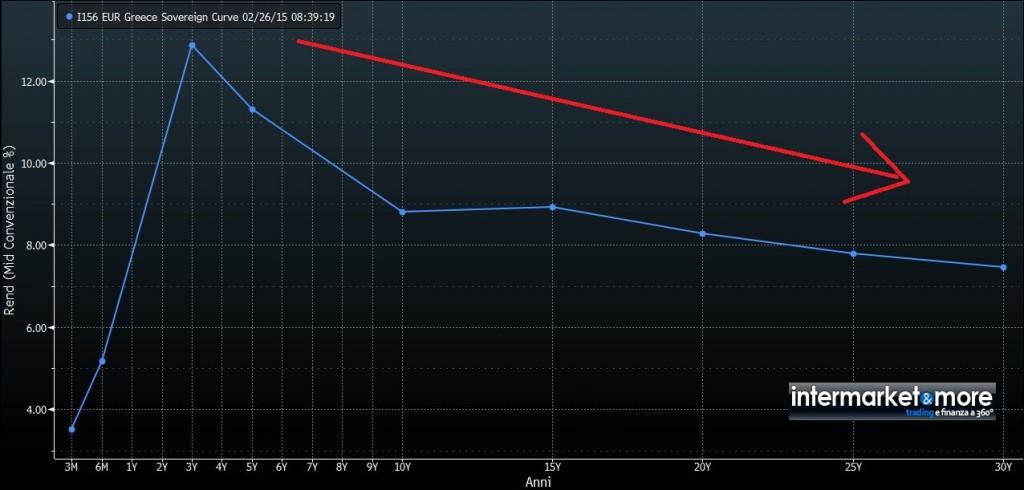 curva-dei-tassi-grecia