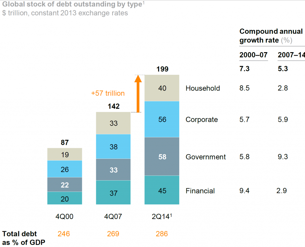 debito -globale-parabola-ascendente