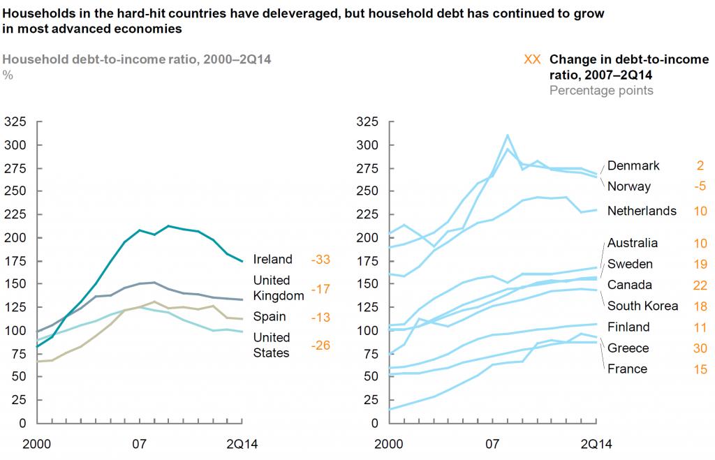 debito-privato-stati