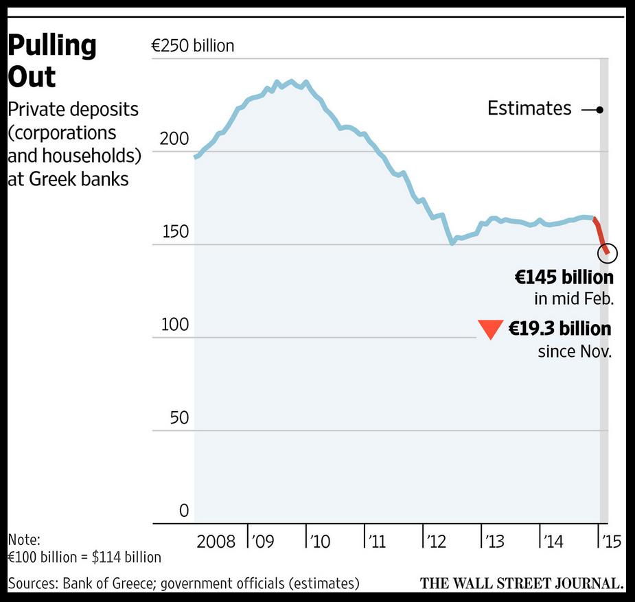 Depositi presso le banche greche: Basterà ELA e BCA ad evitare la crisi di liquidità?