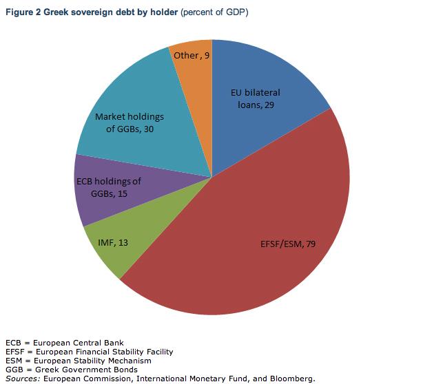 detentori-debito-pubblico-grecia