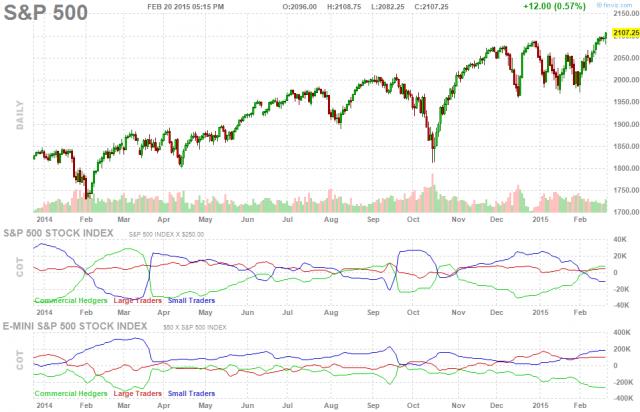 future-chart-spx-daily