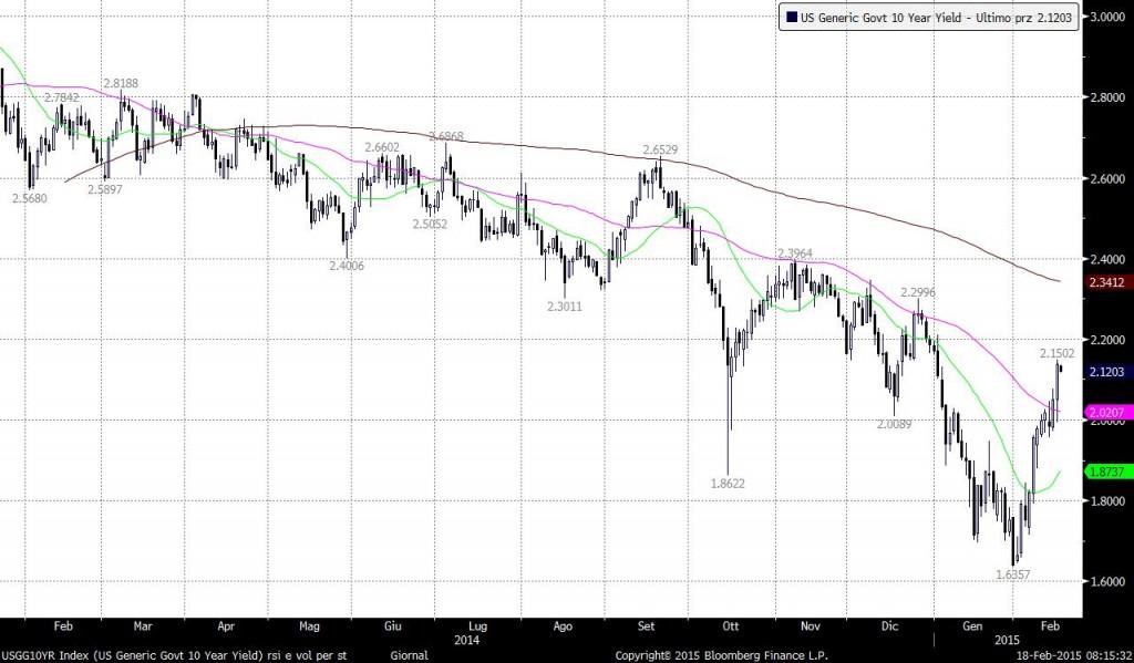 us-generic-bond-10yr