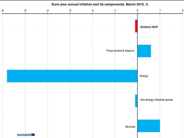 inflazione-eurozona-componenti