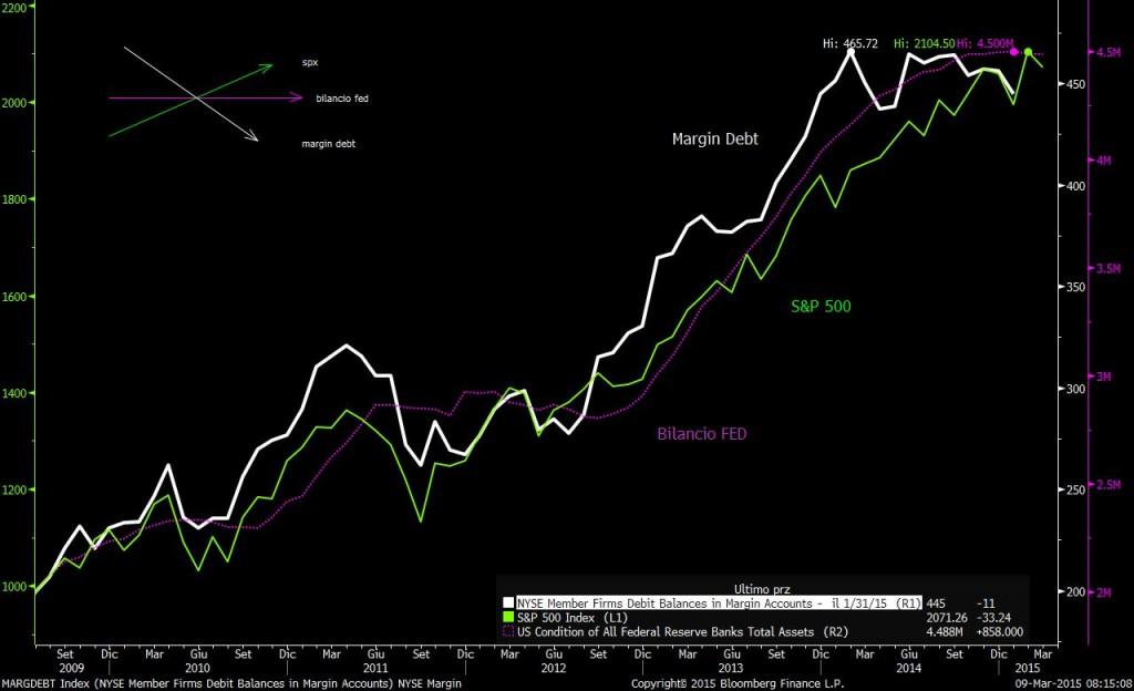 bilancio-fed-spx-margin-debt