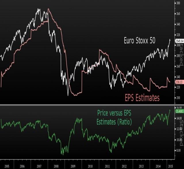 estoxx50-eps-estimates