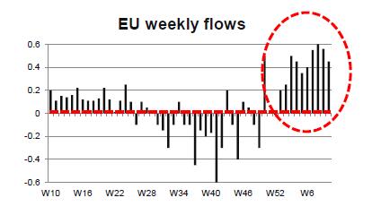 eurozona-flussi-finanziari