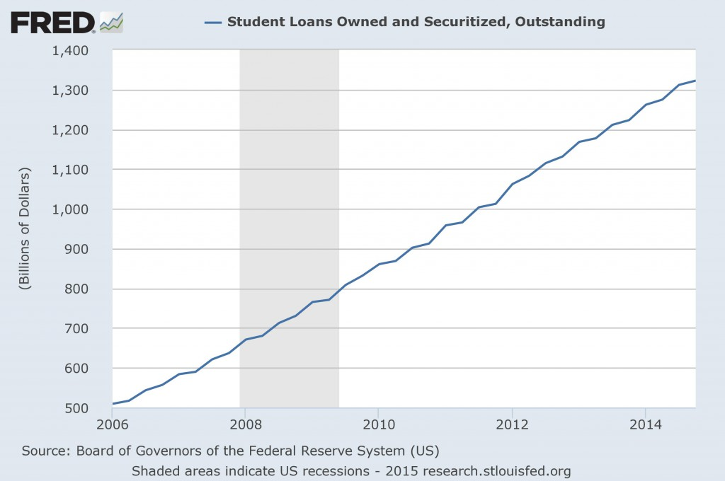 student-loans-record