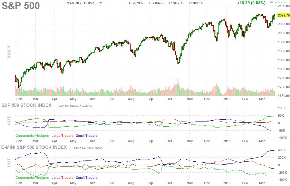 future-chart-spx-2015