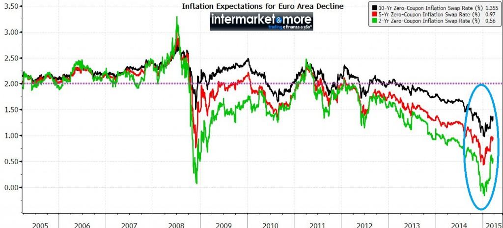 inflazione-euro-swap