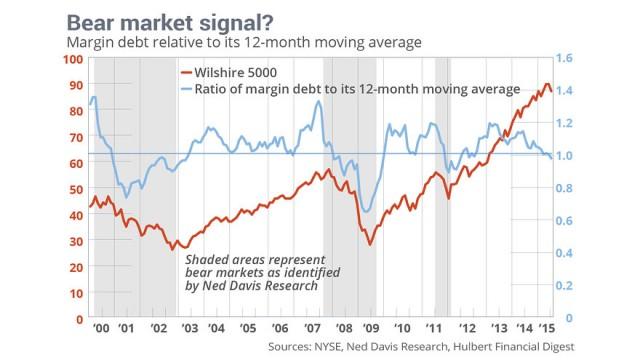 margin-debt-equity-usa-wall-street