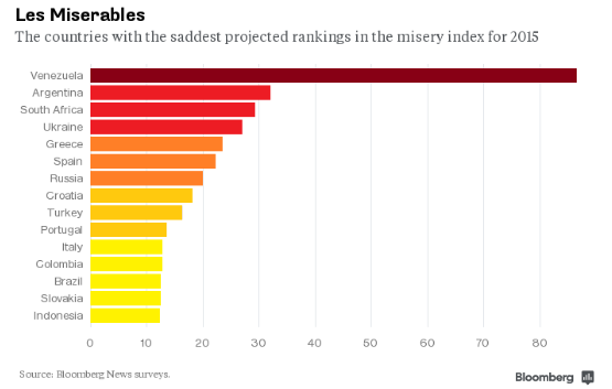 misery-index-top-country