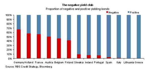negative-yield-club