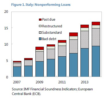 Impairment of Loans and Advances