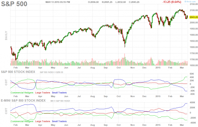 spx-500-future-chart