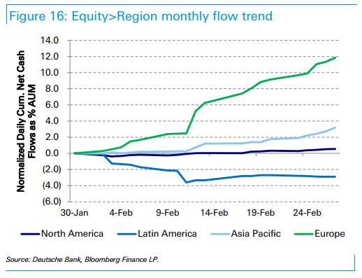 trend-flussi-finanziari-2015