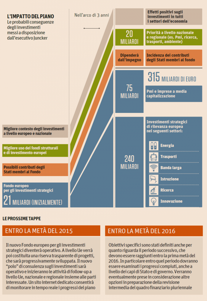 EFSI-fondo-europeo-investimenti-strategici