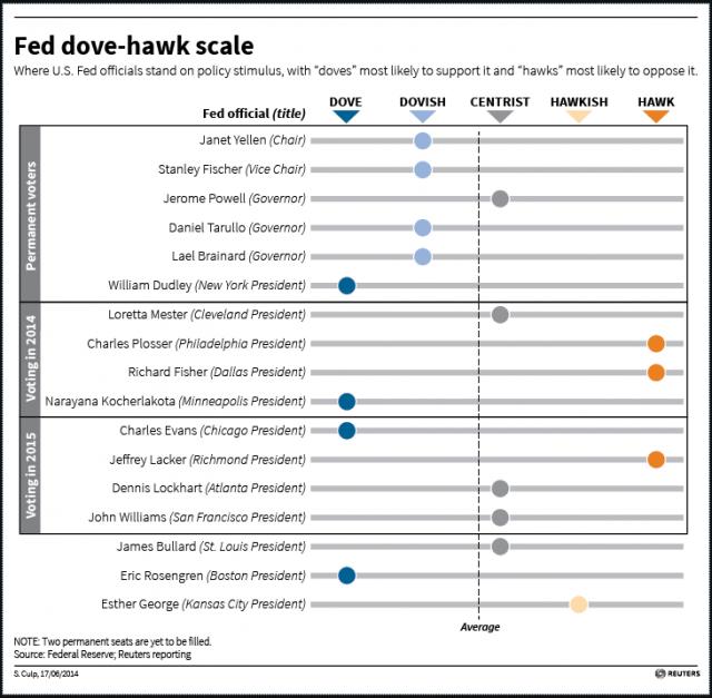 FOMC-marzo-2015-membri