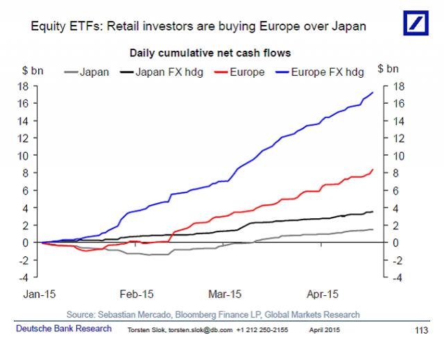 fund-flow-verso-borse-europa