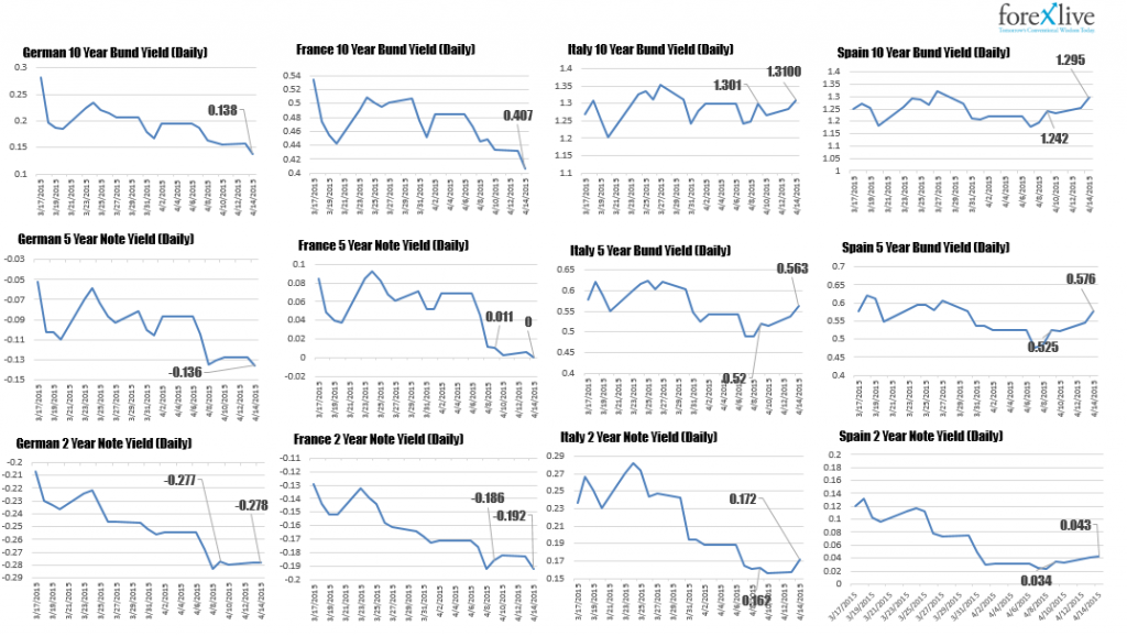 Panoramica sui tassi di interesse nell'Eurozona