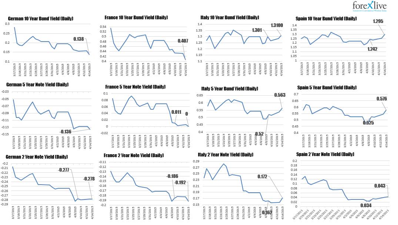 http://intermarketandmore.finanza.com/files/2015/04/tassi-interesse-eurozona-panoramica.png