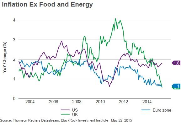 inflazione-core-eurozona-uk-usa