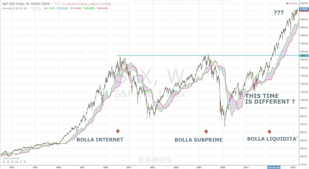 Spx-weekly-index