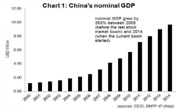 PIL-GDP-CHINA_CINA_CRESCITA_GROWTH