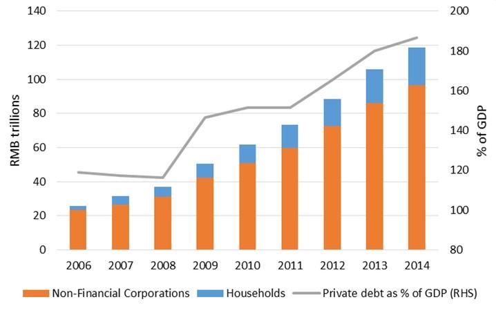 ...e la crescita del DEBITO sopratutto PRIVATO in CINA
