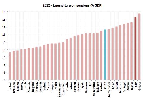 costo-pensioni-italia