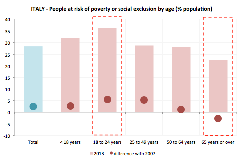 crisi-sociale-italia-rischio-poverta