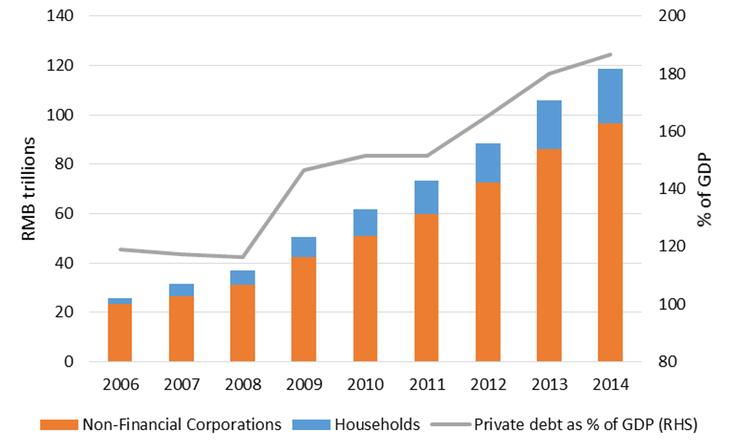 Il debito privato in Cina e la sua evoluzione