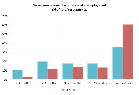 disoccupazione-giovanile-durata