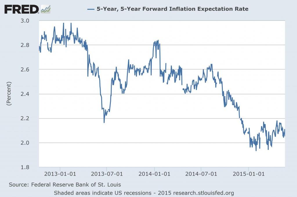 inflation-5y5y-forward-expectation