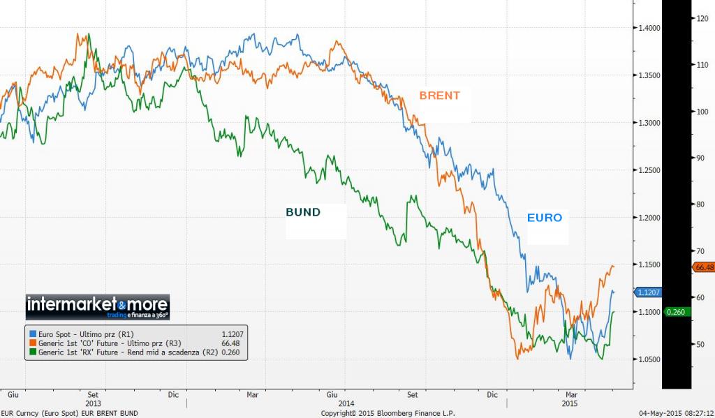 euro-brent-bund-chart-grafico