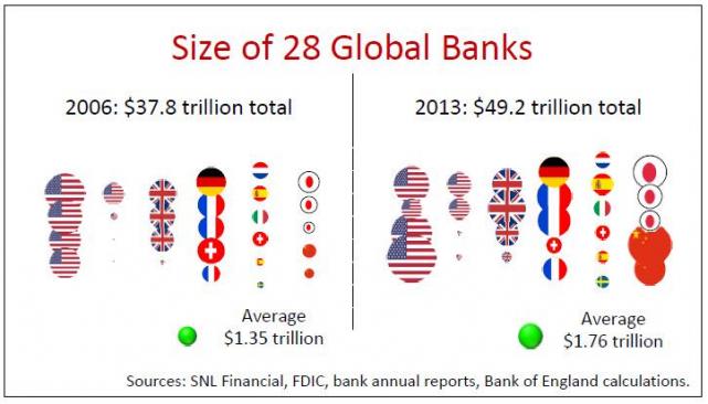 28-global-banks-size-too-big-to-fail