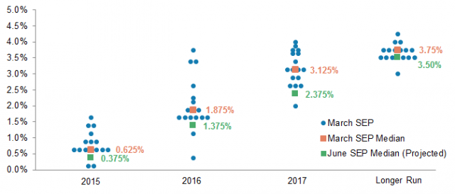 FOMC-projected-changes