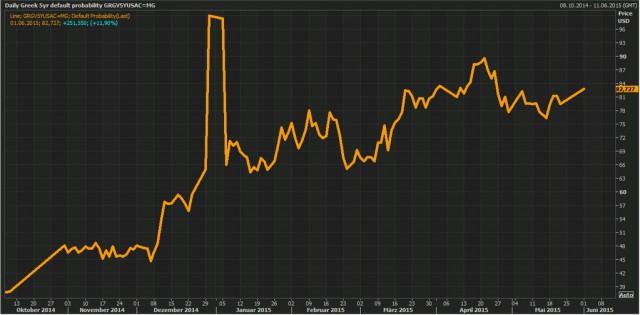 rischio-default-percepito-grecia