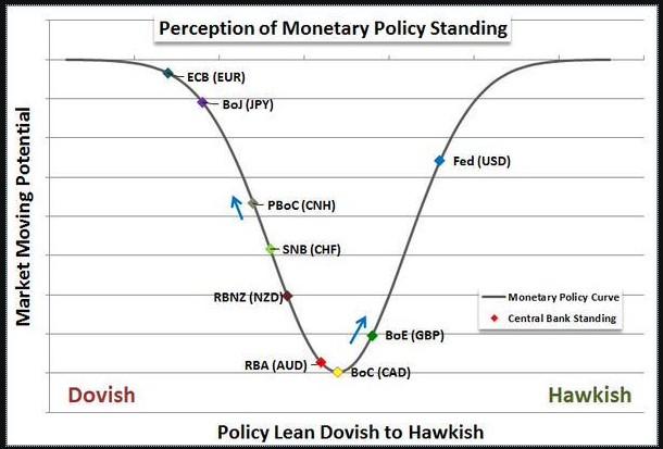banche-centrali-hawkish-dovish-confronto