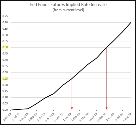 forward-fed-rate