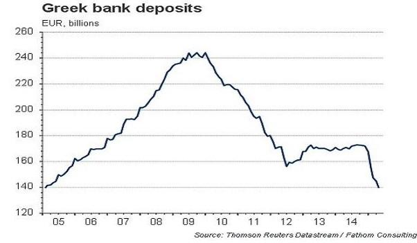 DEPOSITI BANCHE GRECIA: si riuscirà ad evitare il blocco dei capitali?