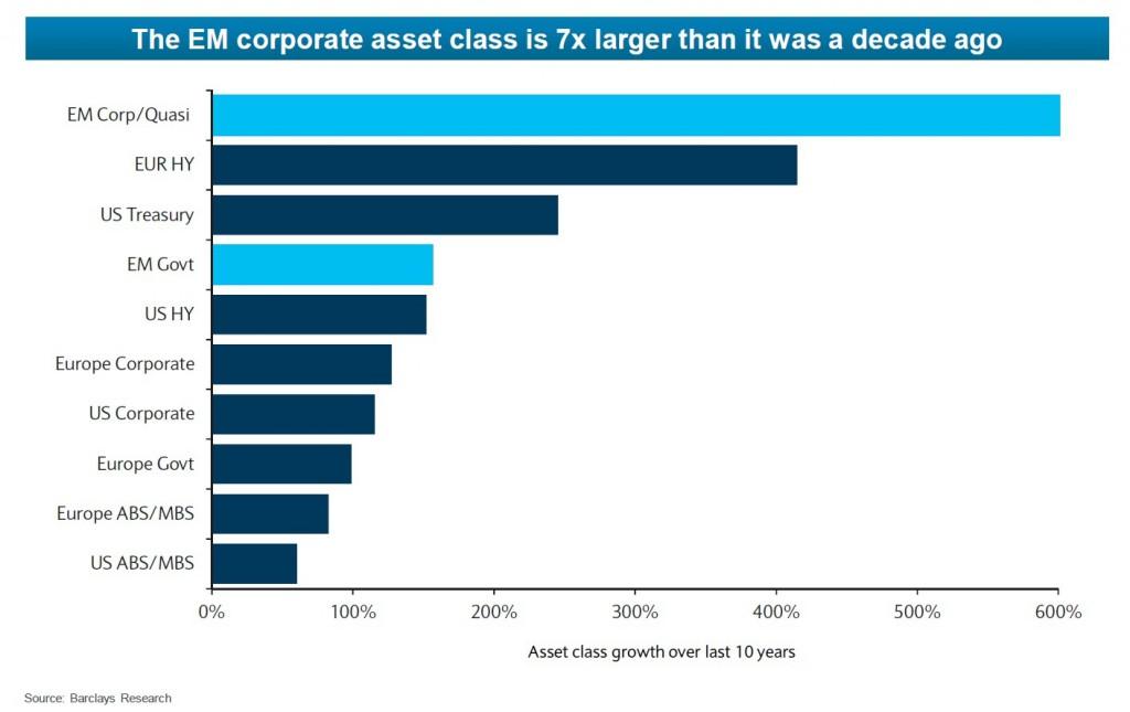 aumento-masse-obbligazioni.corporate-paesi emergenti
