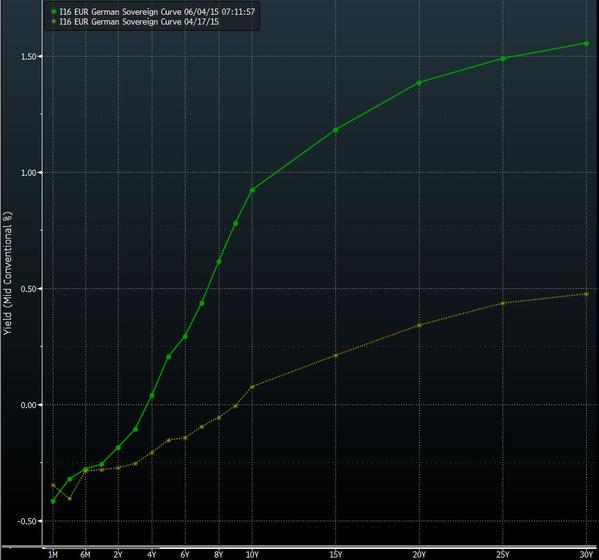 bund-curve-rates